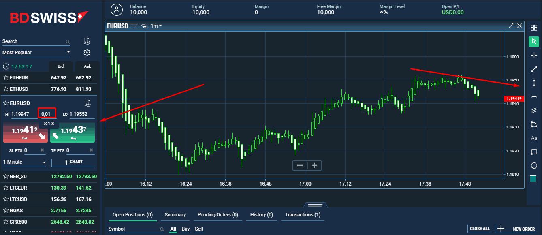 bdswiss trading