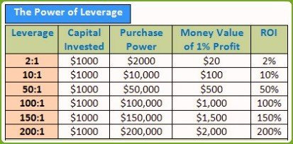 Leverage risk in forex example