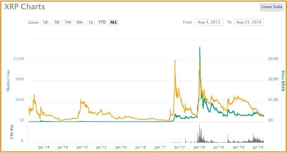 ripple price
