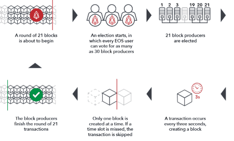 how does eos work