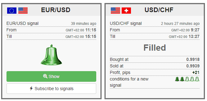 automated forex signals