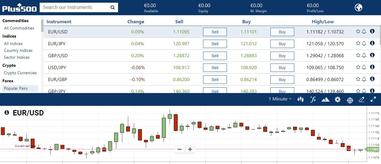 plus500 assets