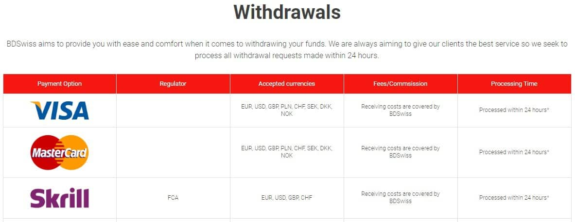 bdswiss withdrawal